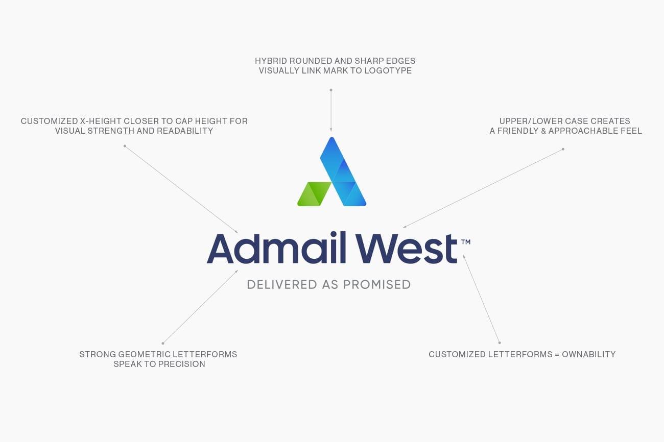 Admail west logo design diagram